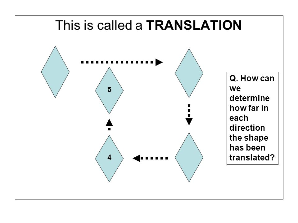 This is called a TRANSLATION 4 5 Q. How can we determine how far in each direction the shape has been translated?