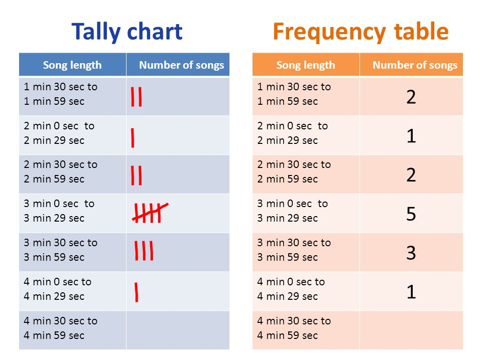 Frequency table Song length Number of songs 1 min 30 sec to 1 min 59 sec 2 min 0 sec to 2 min 29 sec 2 min 30 sec to 2 min 59 sec 3 min 0 sec to 3 min