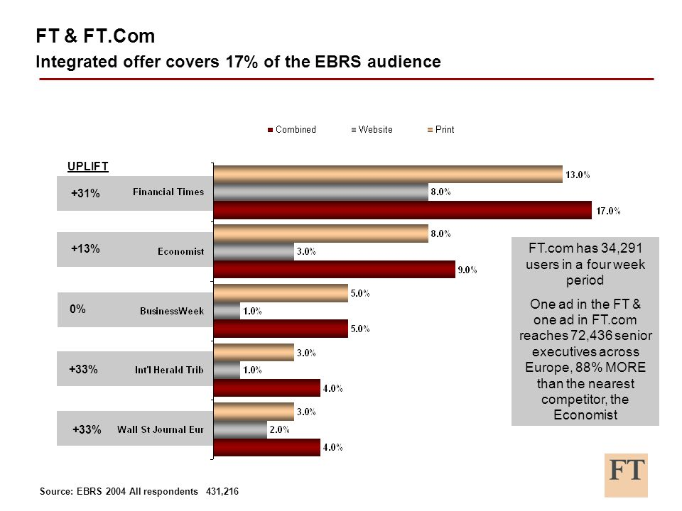 +31% +13% 0% +33% UPLIFT FT & FT.Com Integrated offer covers 17% of the EBRS audience FT.com has 34,291 users in a four week period One ad in the FT & one ad in FT.com reaches 72,436 senior executives across Europe, 88% MORE than the nearest competitor, the Economist Source: EBRS 2004 All respondents 431,216
