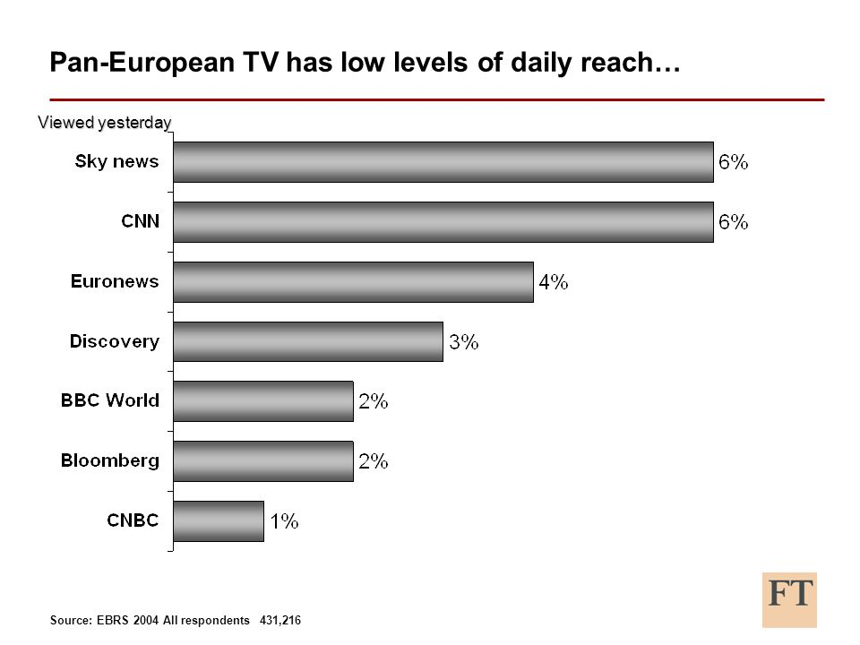 Pan-European TV has low levels of daily reach… Source: EBRS 2004 All respondents 431,216 Viewed yesterday