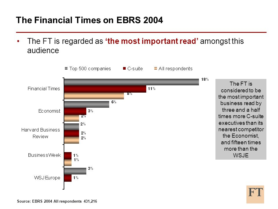 The FT is regarded as the most important read amongst this audience The Financial Times on EBRS 2004 The FT is considered to be the most important business read by three and a half times more C-suite executives than its nearest competitor the Economist, and fifteen times more than the WSJE Source: EBRS 2004 All respondents 431,216