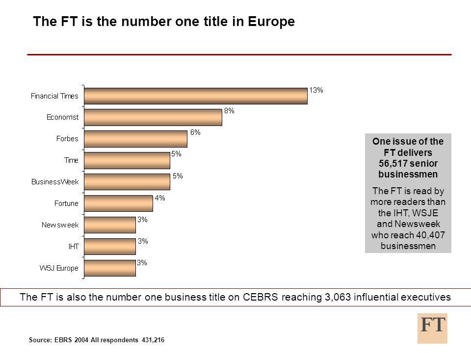 The FT is the number one title in Europe One issue of the FT delivers 56,517 senior businessmen The FT is read by more readers than the IHT, WSJE and Newsweek who reach 40,407 businessmen The FT is also the number one business title on CEBRS reaching 3,063 influential executives Source: EBRS 2004 All respondents 431,216