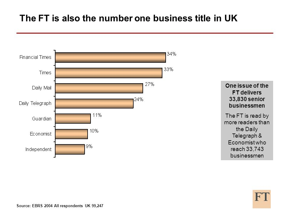 The FT is also the number one business title in UK One issue of the FT delivers 33,830 senior businessmen The FT is read by more readers than the Daily Telegraph & Economist who reach 33,743 businessmen Source: EBRS 2004 All respondents UK 99,247
