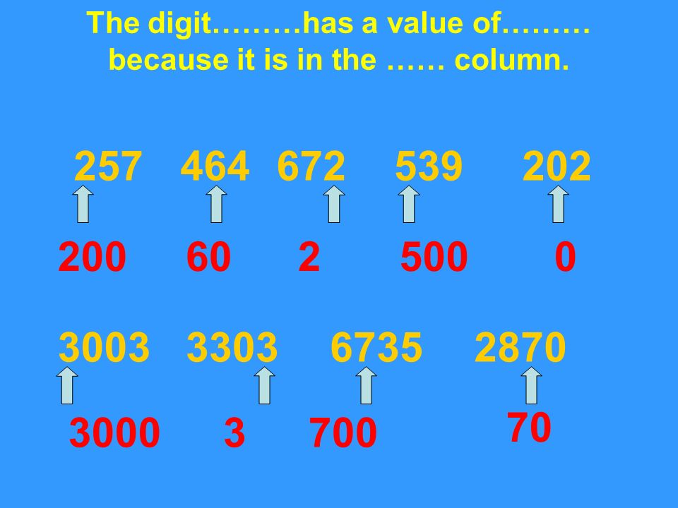 The digit………has a value of……… because it is in the …… column. 257464672539202 3003330367352870 2006025000 30003700 70