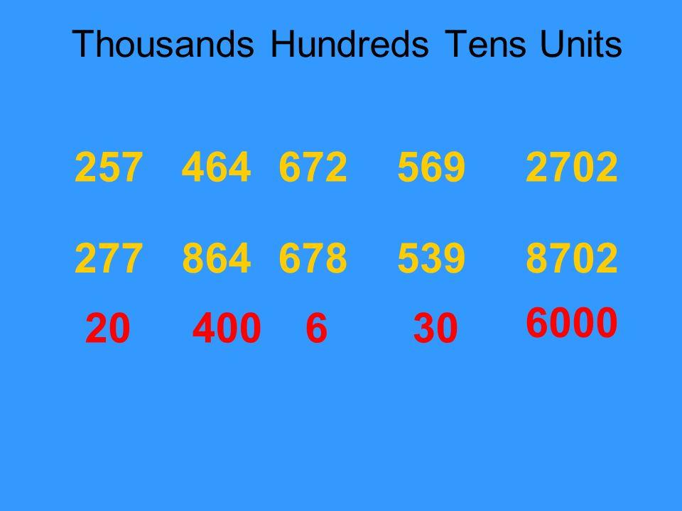 Thousands Hundreds Tens Units 20400630 257 277 464 864 672 678 569 539 2702 8702 6000