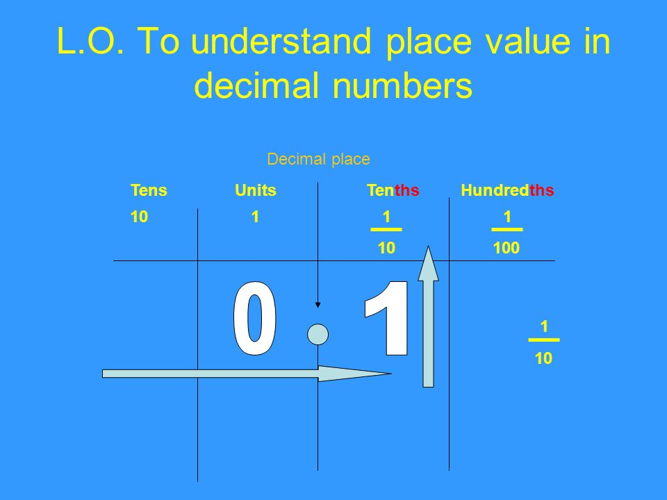 L.O. To understand place value in decimal numbers TensUnitsTenthsHundredths Decimal place 1011 1 100 1 10
