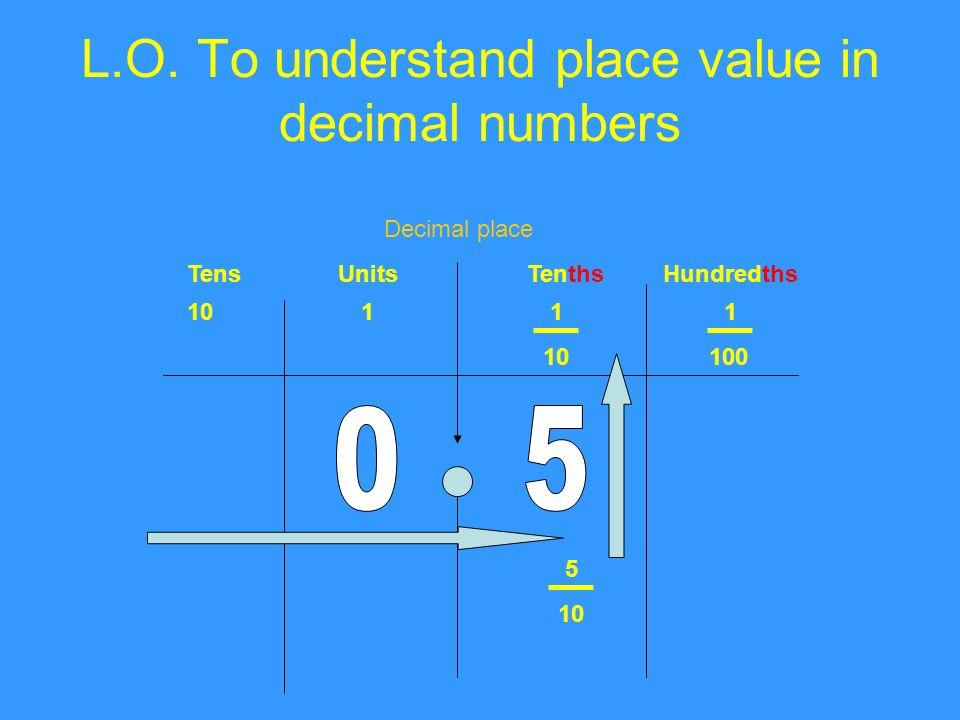 L.O. To understand place value in decimal numbers TensUnitsTenthsHundredths Decimal place 1011 1 100 5 10