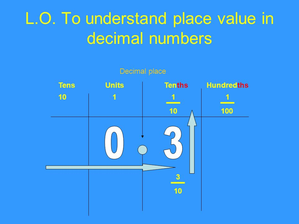 L.O. To understand place value in decimal numbers TensUnitsTenthsHundredths Decimal place 1011 1 100 3 10