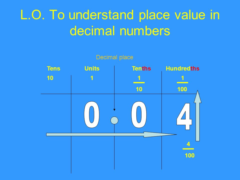 L.O. To understand place value in decimal numbers TensUnitsTenthsHundredths Decimal place 1011 1 100 4