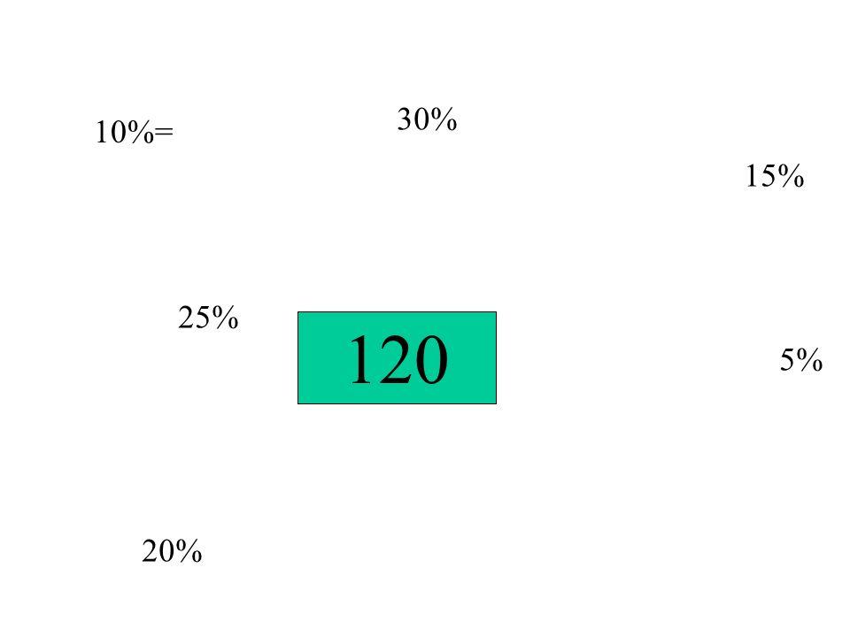 120 10%= 25% 20% 30% 15% 5%