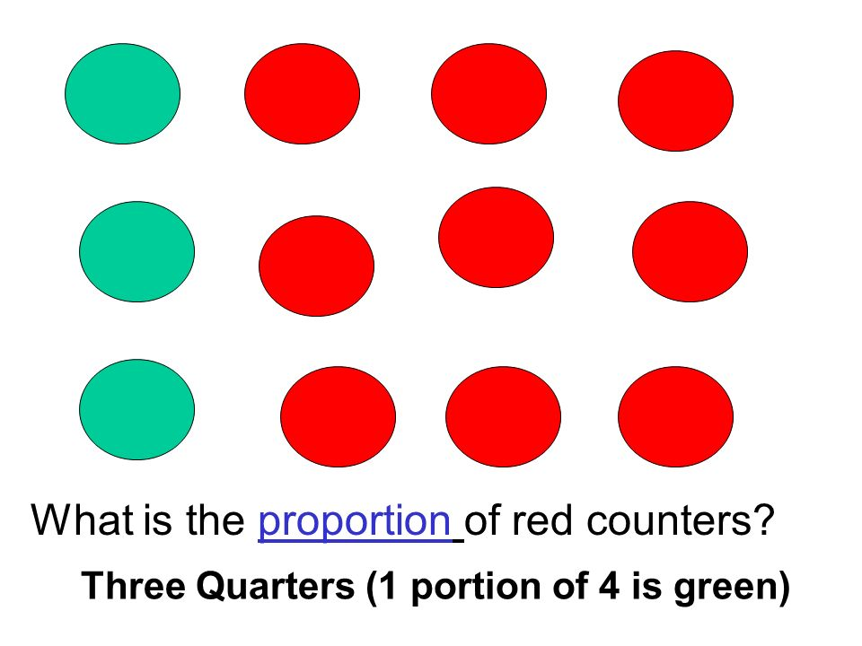 What is the proportion of red counters Three Quarters (1 portion of 4 is green)