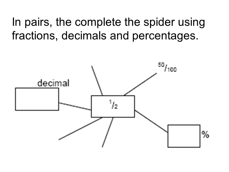 In pairs, the complete the spider using fractions, decimals and percentages.