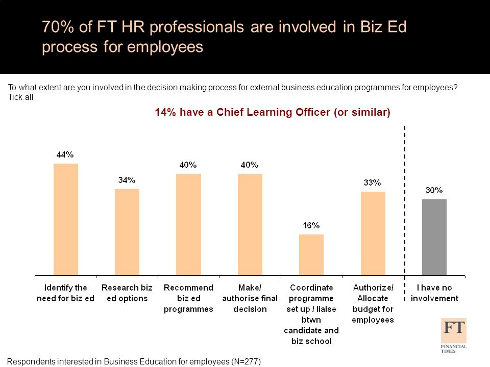 70% of FT HR professionals are involved in Biz Ed process for employees Respondents interested in Business Education for employees (N=277) To what extent are you involved in the decision making process for external business education programmes for employees.