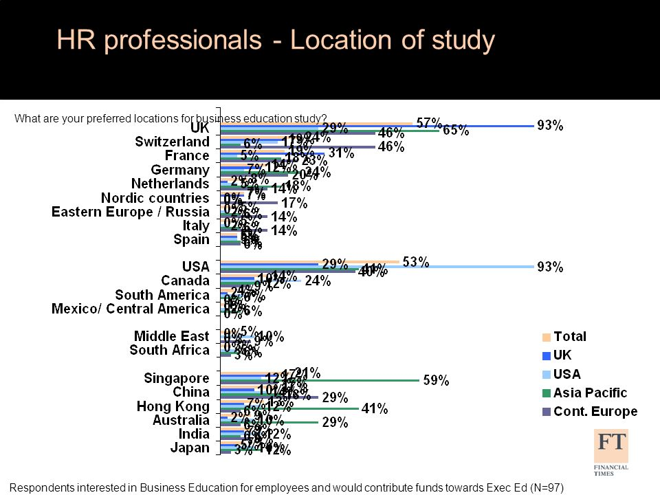 HR professionals - Location of study What are your preferred locations for business education study.
