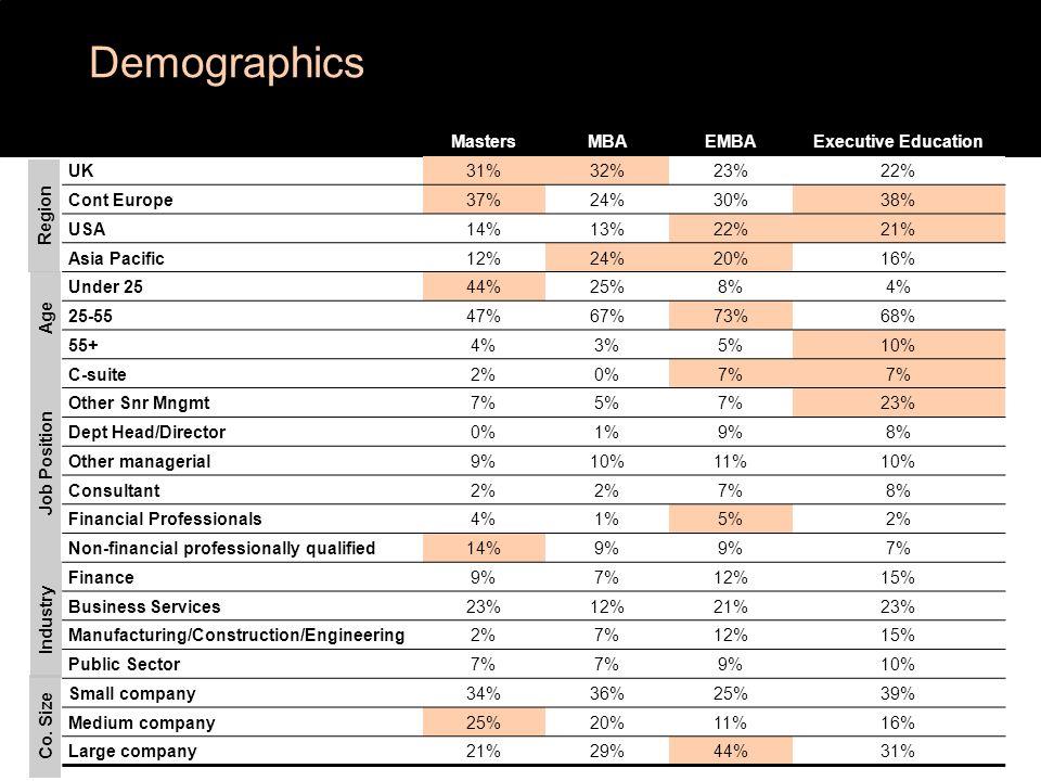 MastersMBAEMBAExecutive Education UK31%32%23%22% Cont Europe37%24%30%38% USA14%13%22%21% Asia Pacific12%24%20%16% Under 2544%25%8%4% 25-5547%67%73%68%