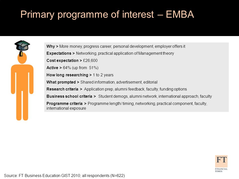 Source: FT Business Education GIST 2010; all respondents (N=622) Primary programme of interest – EMBA Why > More money, progress career, personal development, employer offers it Expectations > Networking, practical application of Management theory Cost expectation > £26,600 Active > 64% (up from 51%) How long researching > 1 to 2 years What prompted > Shared information, advertisement, editorial Research criteria > Application prep, alumni feedback, faculty, funding options Business school criteria > Student demogs, alumni network, international approach, faculty Programme criteria > Programme length/ timing, networking, practical component, faculty, international exposure
