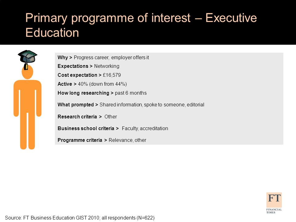 Source: FT Business Education GIST 2010; all respondents (N=622) Primary programme of interest – Executive Education Why > Progress career, employer offers it Expectations > Networking Cost expectation > £16,579 Active > 40% (down from 44%) How long researching > past 6 months What prompted > Shared information, spoke to someone, editorial Research criteria > Other Business school criteria > Faculty, accreditation Programme criteria > Relevance, other