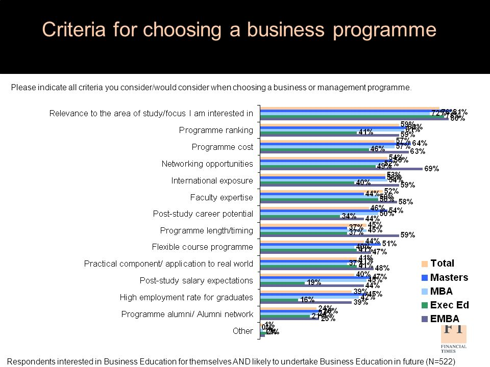 Respondents interested in Business Education for themselves AND likely to undertake Business Education in future (N=522) Criteria for choosing a busin