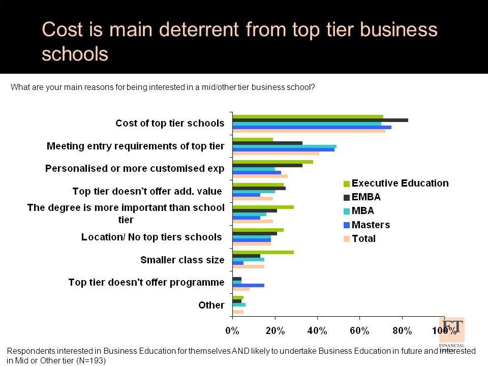 Cost is main deterrent from top tier business schools What are your main reasons for being interested in a mid/other tier business school.