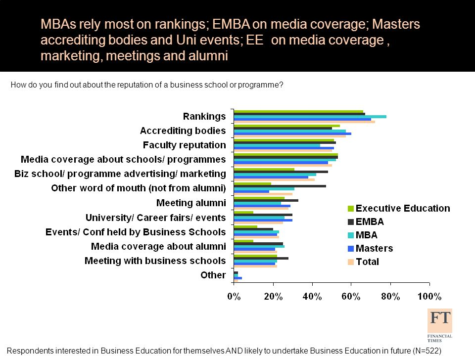 MBAs rely most on rankings; EMBA on media coverage; Masters accrediting bodies and Uni events; EE on media coverage, marketing, meetings and alumni How do you find out about the reputation of a business school or programme.