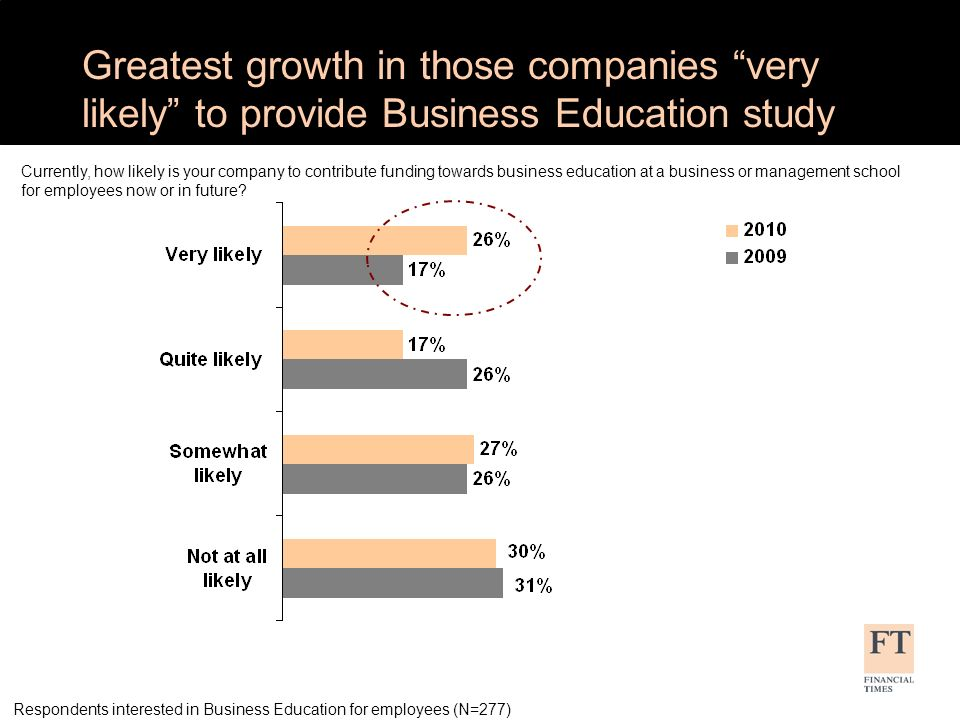 Greatest growth in those companies very likely to provide Business Education study Respondents interested in Business Education for employees (N=277) Currently, how likely is your company to contribute funding towards business education at a business or management school for employees now or in future?