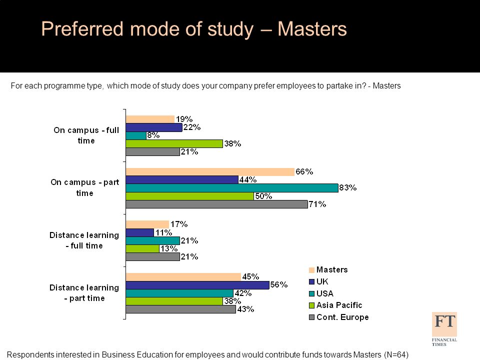 For each programme type, which mode of study does your company prefer employees to partake in? - Masters Respondents interested in Business Education