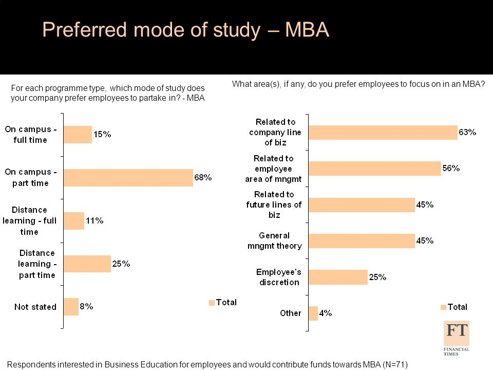 What area(s), if any, do you prefer employees to focus on in an MBA.