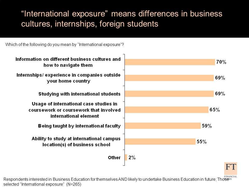International exposure means differences in business cultures, internships, foreign students Which of the following do you mean by International exposure.