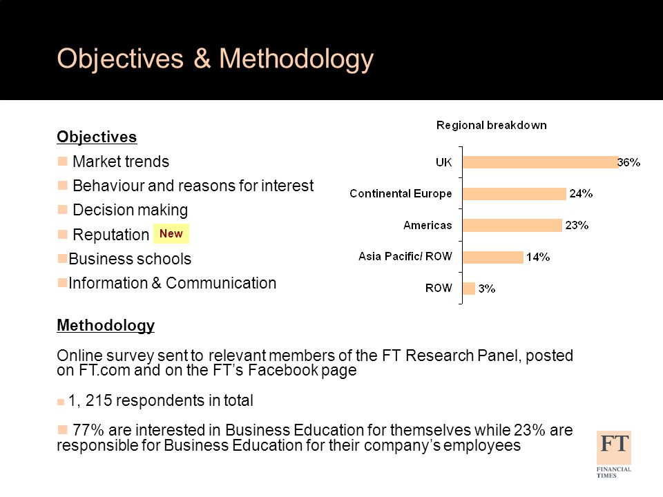 Objectives Market trends Behaviour and reasons for interest Decision making Reputation Business schools Information & Communication Methodology Online survey sent to relevant members of the FT Research Panel, posted on FT.com and on the FTs Facebook page 1, 215 respondents in total 77% are interested in Business Education for themselves while 23% are responsible for Business Education for their companys employees Objectives & Methodology New