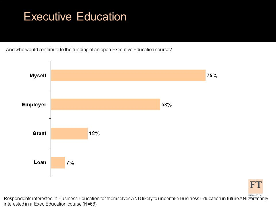 Respondents interested in Business Education for themselves AND likely to undertake Business Education in future AND primarily interested in a Exec Ed