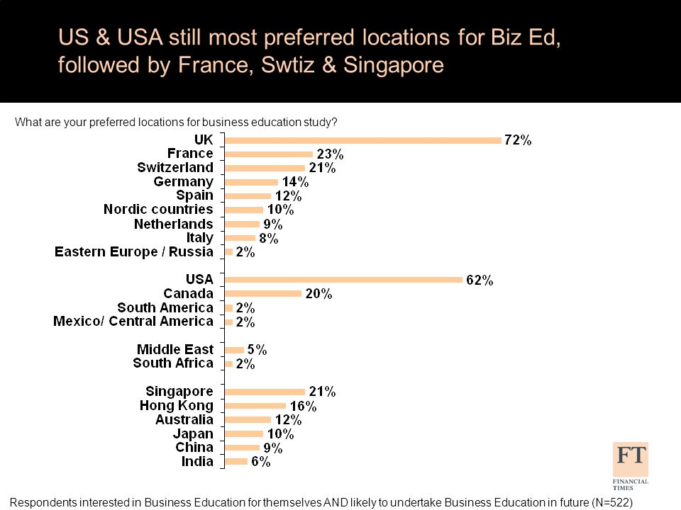 US & USA still most preferred locations for Biz Ed, followed by France, Swtiz & Singapore Respondents interested in Business Education for themselves AND likely to undertake Business Education in future (N=522) What are your preferred locations for business education study?