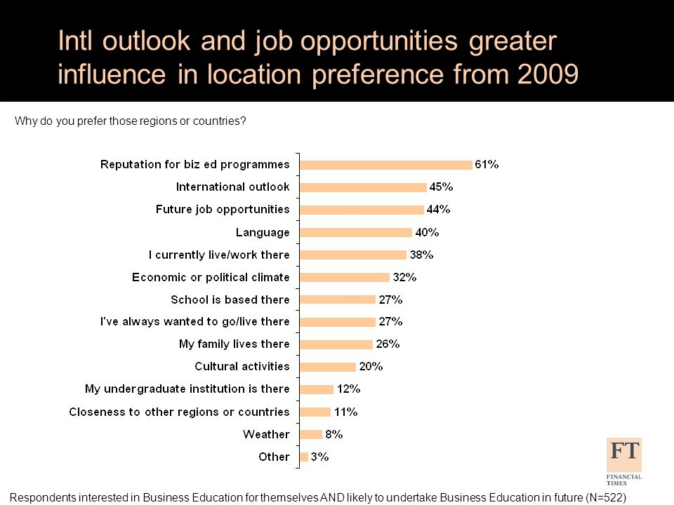 Intl outlook and job opportunities greater influence in location preference from 2009 Respondents interested in Business Education for themselves AND likely to undertake Business Education in future (N=522) Why do you prefer those regions or countries?