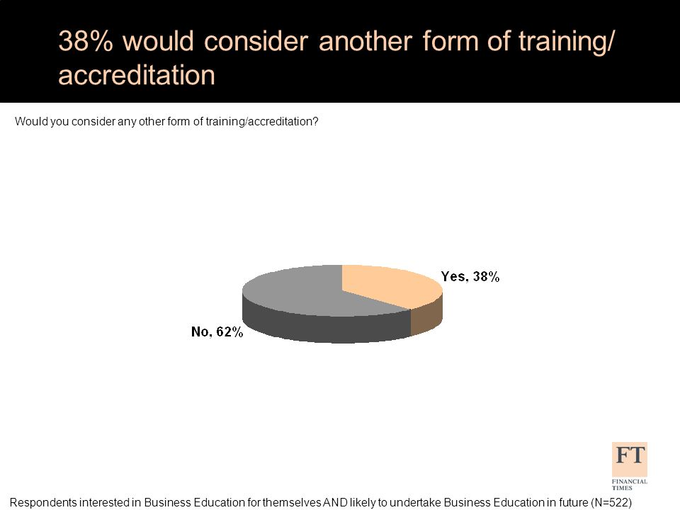 38% would consider another form of training/ accreditation Would you consider any other form of training/accreditation.