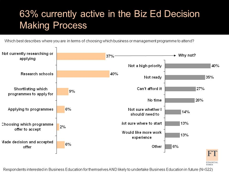 63% currently active in the Biz Ed Decision Making Process Respondents interested in Business Education for themselves AND likely to undertake Business Education in future (N=522) Which best describes where you are in terms of choosing which business or management programme to attend.