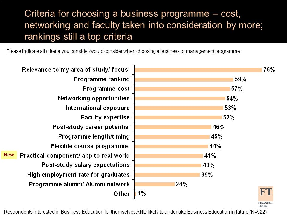 Criteria for choosing a business programme – cost, networking and faculty taken into consideration by more; rankings still a top criteria Respondents interested in Business Education for themselves AND likely to undertake Business Education in future (N=522) Please indicate all criteria you consider/would consider when choosing a business or management programme.