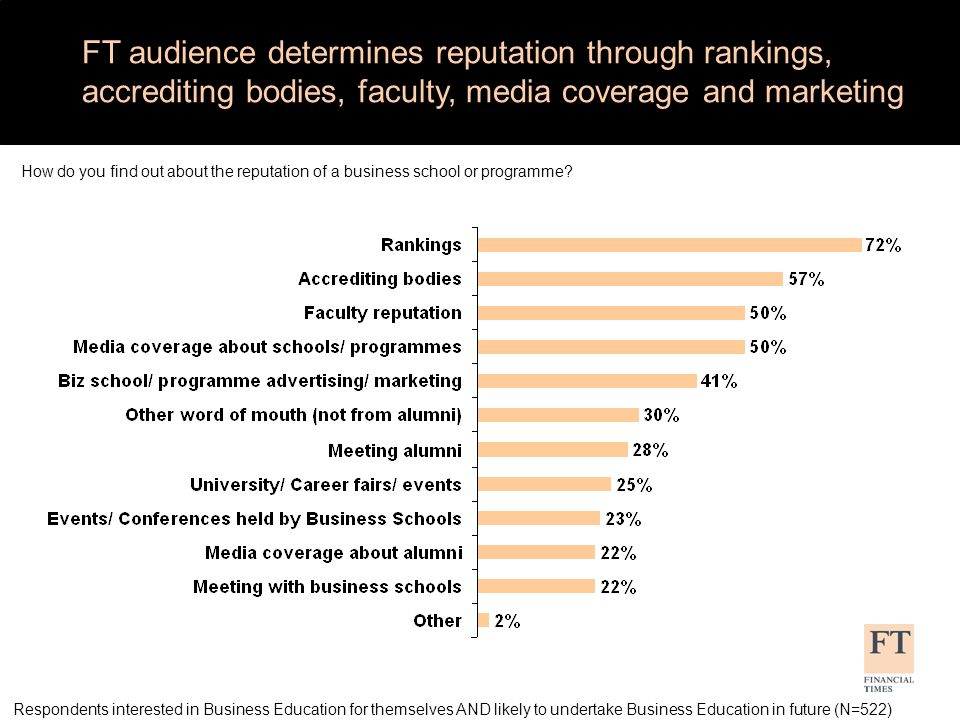 FT audience determines reputation through rankings, accrediting bodies, faculty, media coverage and marketing How do you find out about the reputation of a business school or programme.
