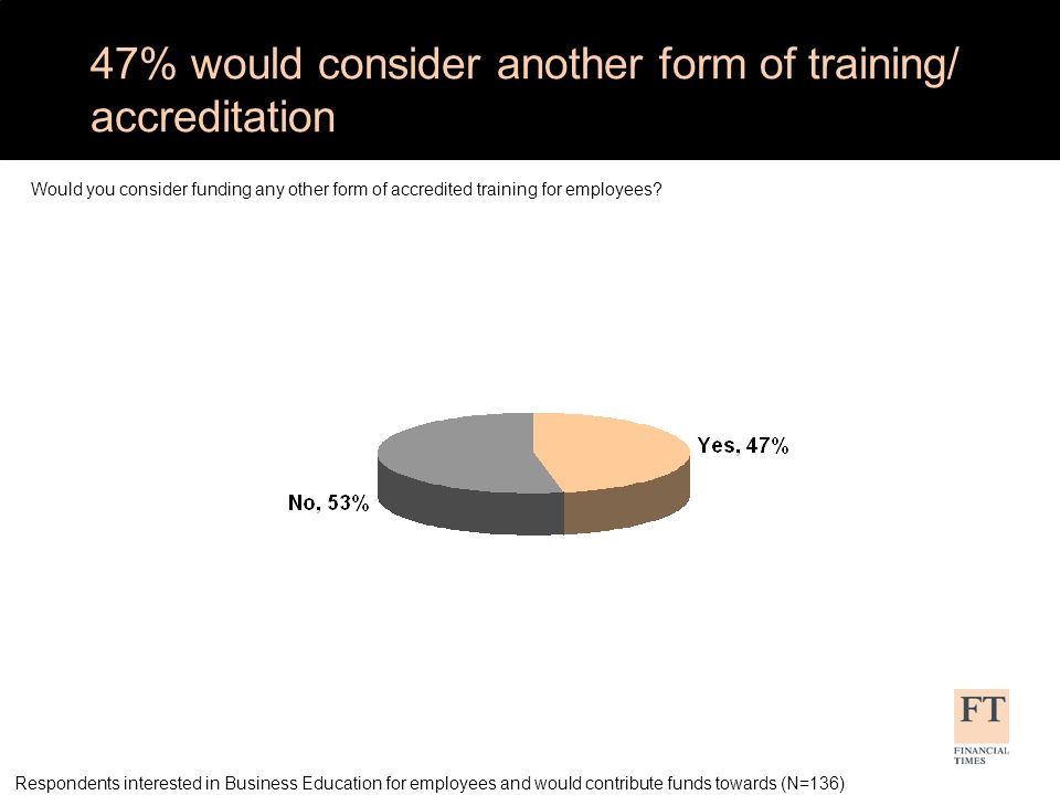 47% would consider another form of training/ accreditation Respondents interested in Business Education for employees and would contribute funds towards (N=136) Would you consider funding any other form of accredited training for employees