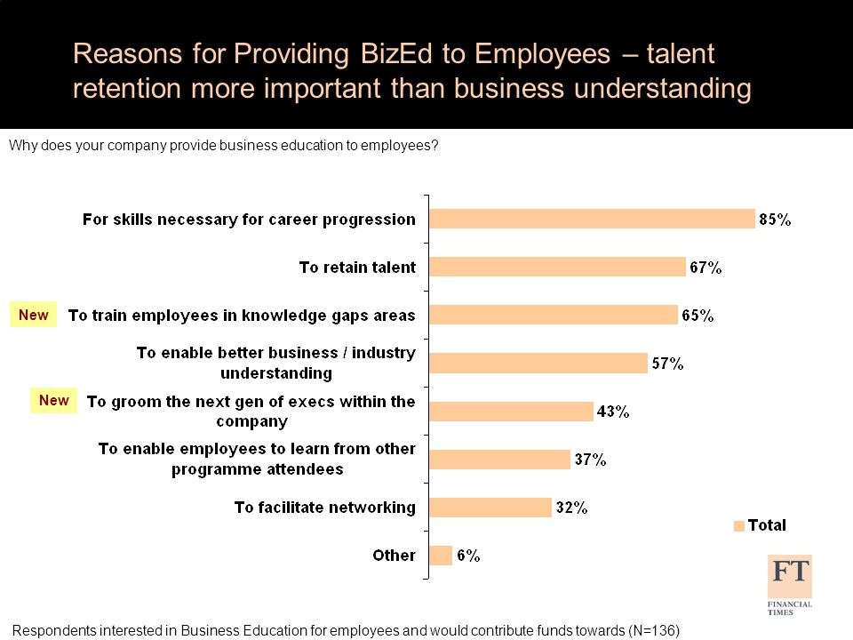 Reasons for Providing BizEd to Employees – talent retention more important than business understanding Why does your company provide business education to employees.