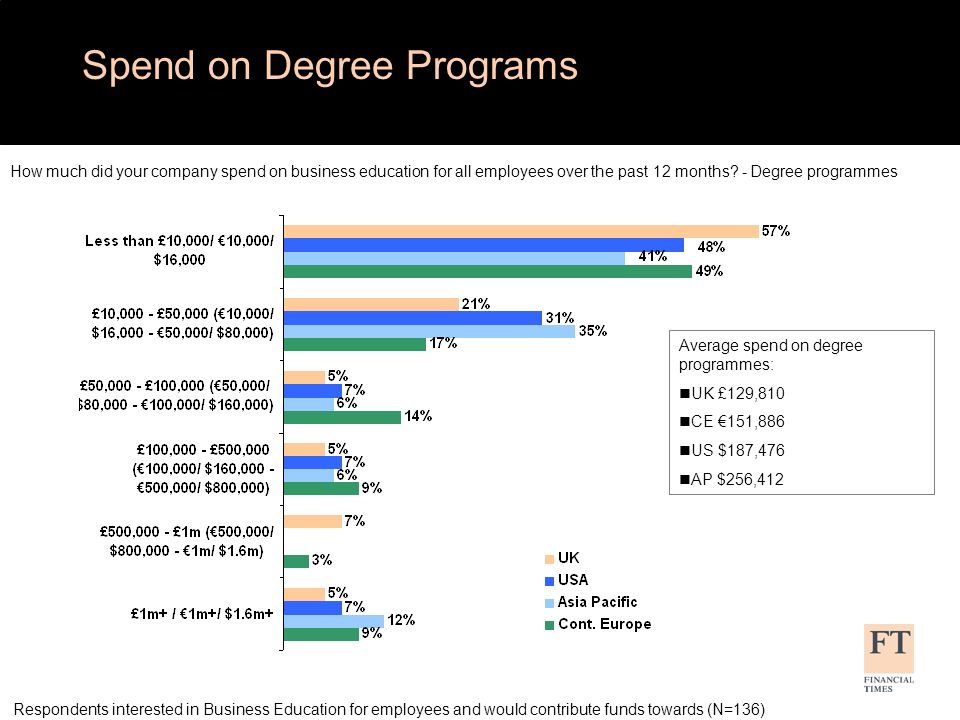 Spend on Degree Programs How much did your company spend on business education for all employees over the past 12 months.