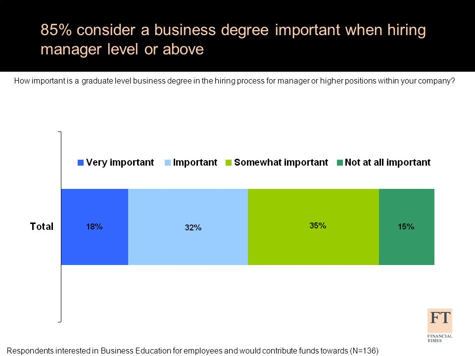 85% consider a business degree important when hiring manager level or above How important is a graduate level business degree in the hiring process for manager or higher positions within your company.