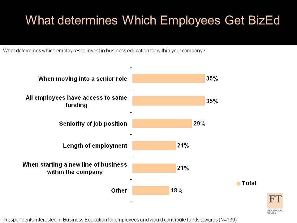 What determines Which Employees Get BizEd What determines which employees to invest in business education for within your company.