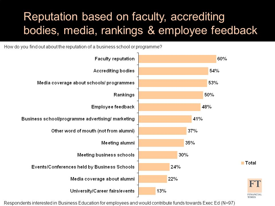 Reputation based on faculty, accrediting bodies, media, rankings & employee feedback Respondents interested in Business Education for employees and would contribute funds towards Exec Ed (N=97) How do you find out about the reputation of a business school or programme?