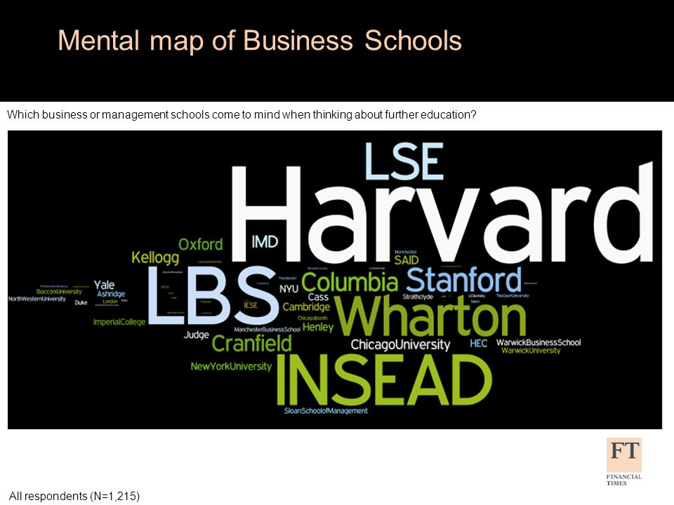 Mental map of Business Schools Which business or management schools come to mind when thinking about further education? All respondents (N=1,215)