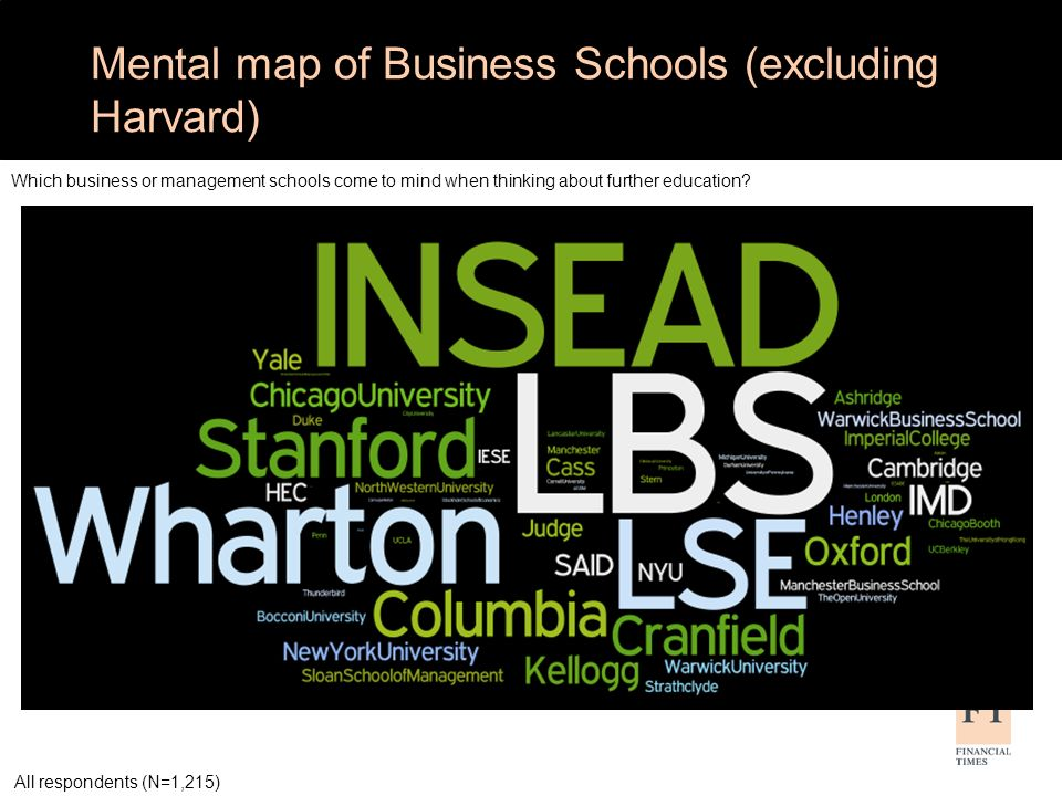 Mental map of Business Schools (excluding Harvard) Which business or management schools come to mind when thinking about further education? All respon
