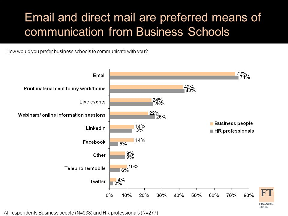 Email and direct mail are preferred means of communication from Business Schools How would you prefer business schools to communicate with you.
