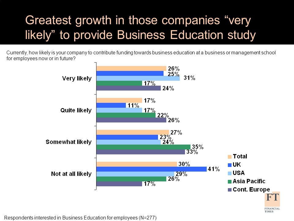 Greatest growth in those companies very likely to provide Business Education study Currently, how likely is your company to contribute funding towards business education at a business or management school for employees now or in future.