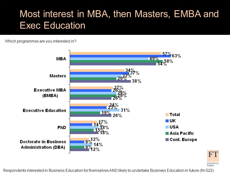 Most interest in MBA, then Masters, EMBA and Exec Education Which programmes are you interested in.