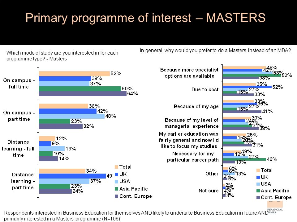 In general, why would you prefer to do a Masters instead of an MBA.