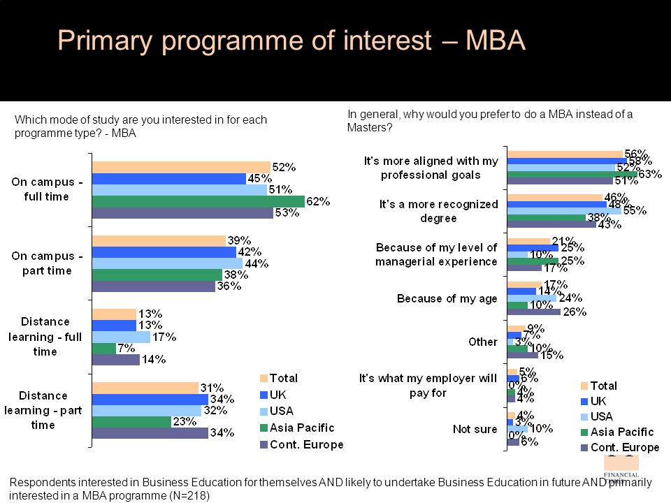 In general, why would you prefer to do a MBA instead of a Masters.