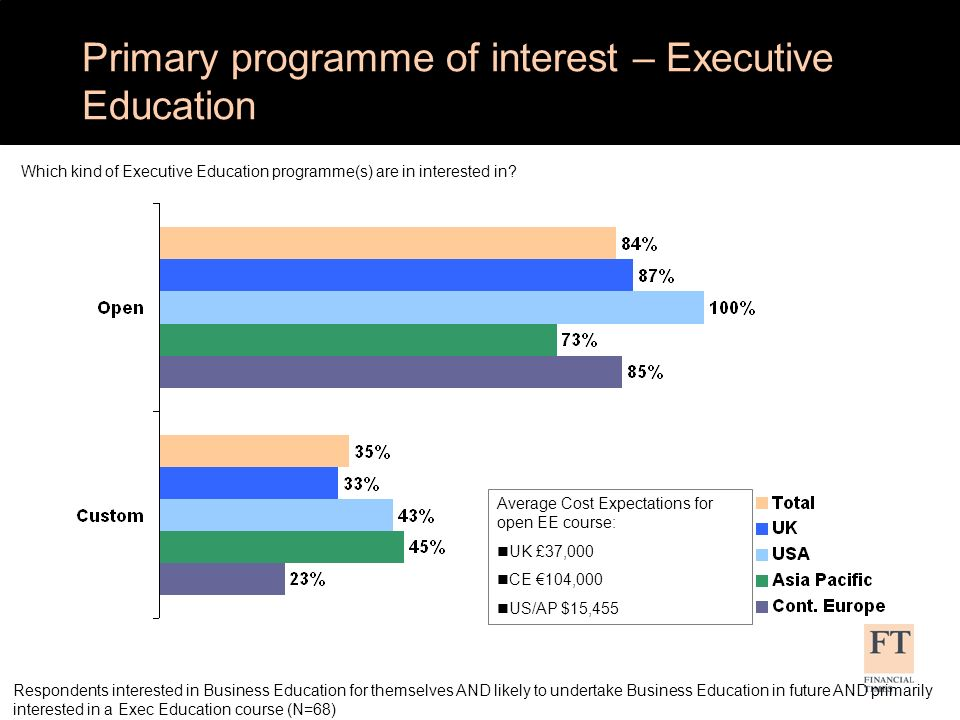 Respondents interested in Business Education for themselves AND likely to undertake Business Education in future AND primarily interested in a Exec Education course (N=68) Average Cost Expectations for open EE course: nUK £37,000 nCE 104,000 nUS/AP $15,455 Which kind of Executive Education programme(s) are in interested in.